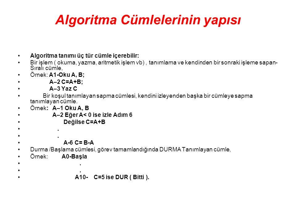 Algoritma Cümlelerinin yapısı Algoritma tanımı üç tür cümle içerebilir: Bir işlem ( okuma, yazma, aritmetik işlem vb), tanımlama ve kendinden bir sonr