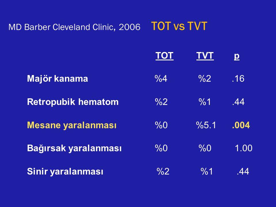 MD Barber Cleveland Clinic, 2006 TOT vs TVT TOT TVT p Majör kanama %4 %2.16 Retropubik hematom %2 %1.44 Mesane yaralanması %0 %5.1.004 Bağırsak yarala