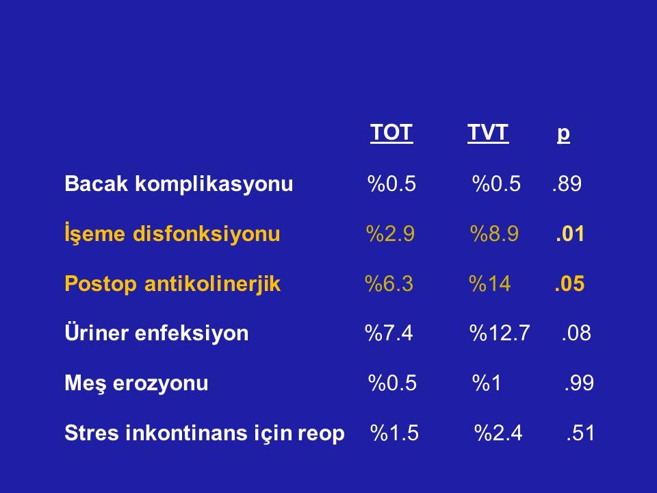 TOT TVT p Bacak komplikasyonu %0.5 %0.5.89 İşeme disfonksiyonu %2.9 %8.9.01 Postop antikolinerjik %6.3 %14.05 Üriner enfeksiyon %7.4 %12.7.08 Meş eroz