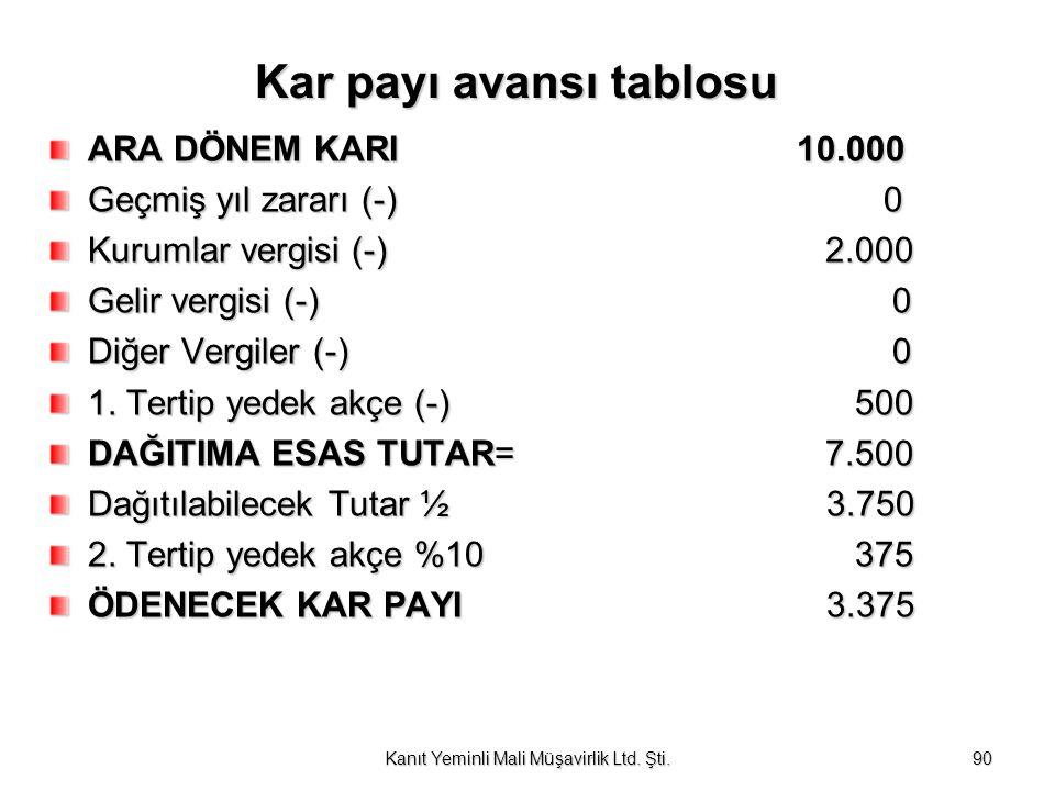 Kar payı avansı tablosu ARA DÖNEM KARI 10.000 Geçmiş yıl zararı (-) 0 Kurumlar vergisi (-) 2.000 Gelir vergisi (-) 0 Diğer Vergiler (-) 0 1. Tertip ye