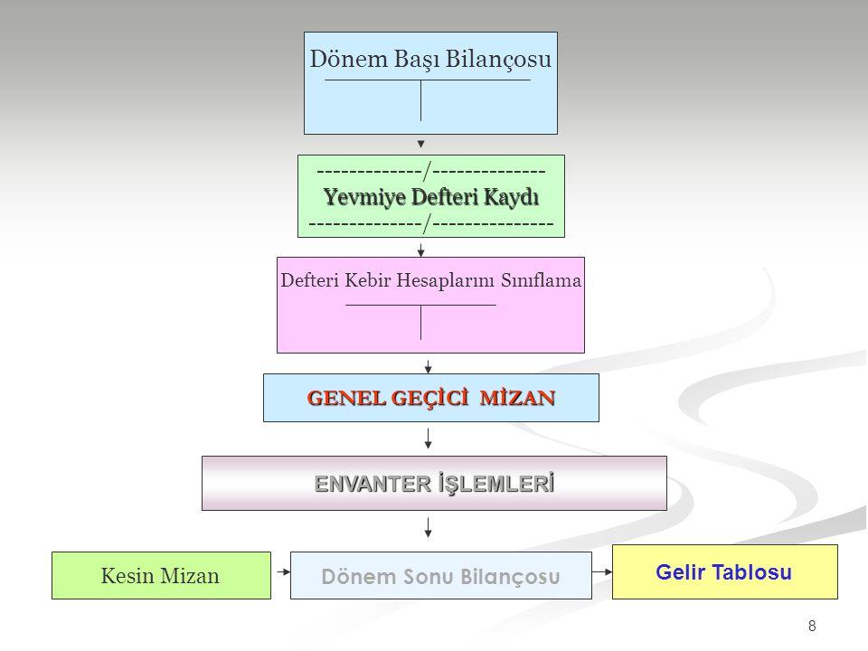 9 2- ENVANTER TANIMI: Türk Ticaret Kanunu'nun 73.