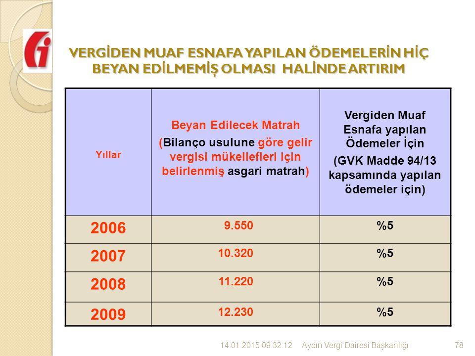 VERG İ DEN MUAF ESNAFA YAPILAN ÖDEMELER İ N H İ Ç BEYAN ED İ LMEM İ Ş OLMASI HAL İ NDE ARTIRIM Yıllar Beyan Edilecek Matrah (Bilanço usulune göre gelir vergisi mükellefleri için belirlenmiş asgari matrah) Vergiden Muaf Esnafa yapılan Ödemeler İçin (GVK Madde 94/13 kapsamında yapılan ödemeler için) 2006 9.550%5 2007 10.320%5 2008 11.220%5 2009 12.230%5 7814.01.2015 09:34:32Aydın Vergi Dairesi Başkanlı ğ ı