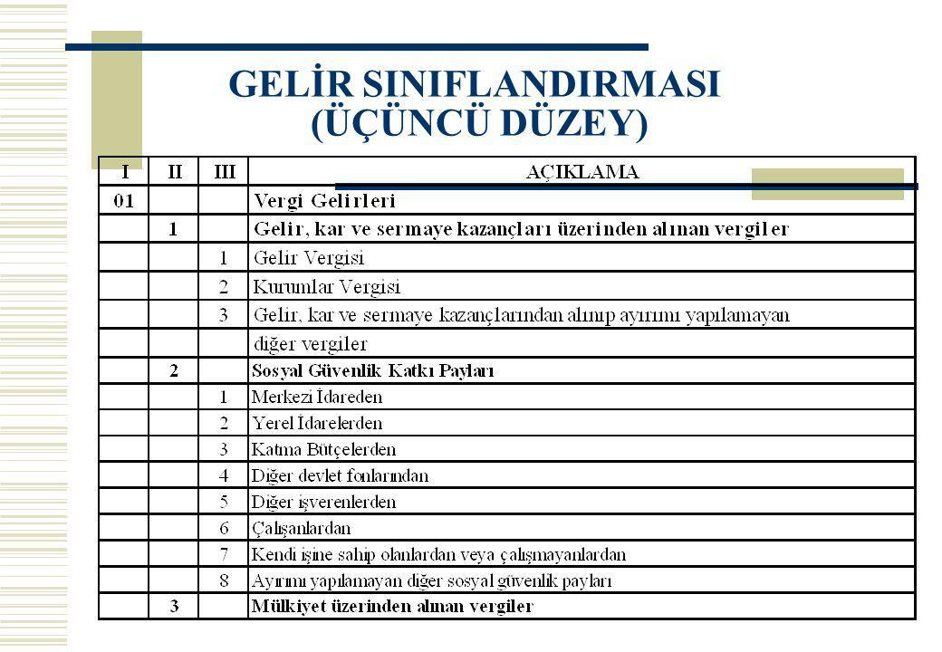 GELİR SINIFLANDIRMASI (ÜÇÜNCÜ DÜZEY)
