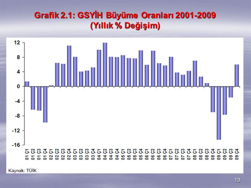 13 Grafik 2.1: GSYİH Büyüme Oranları 2001-2009 (Yıllık % Değişim)