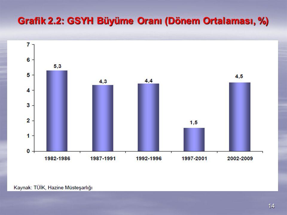 14 Grafik 2.2: GSYH Büyüme Oranı (Dönem Ortalaması, %)