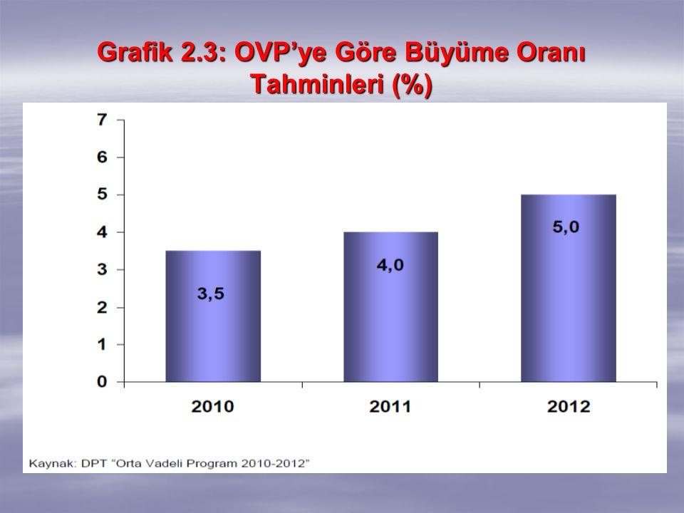 Grafik 2.3: OVP'ye Göre Büyüme Oranı Tahminleri (%)