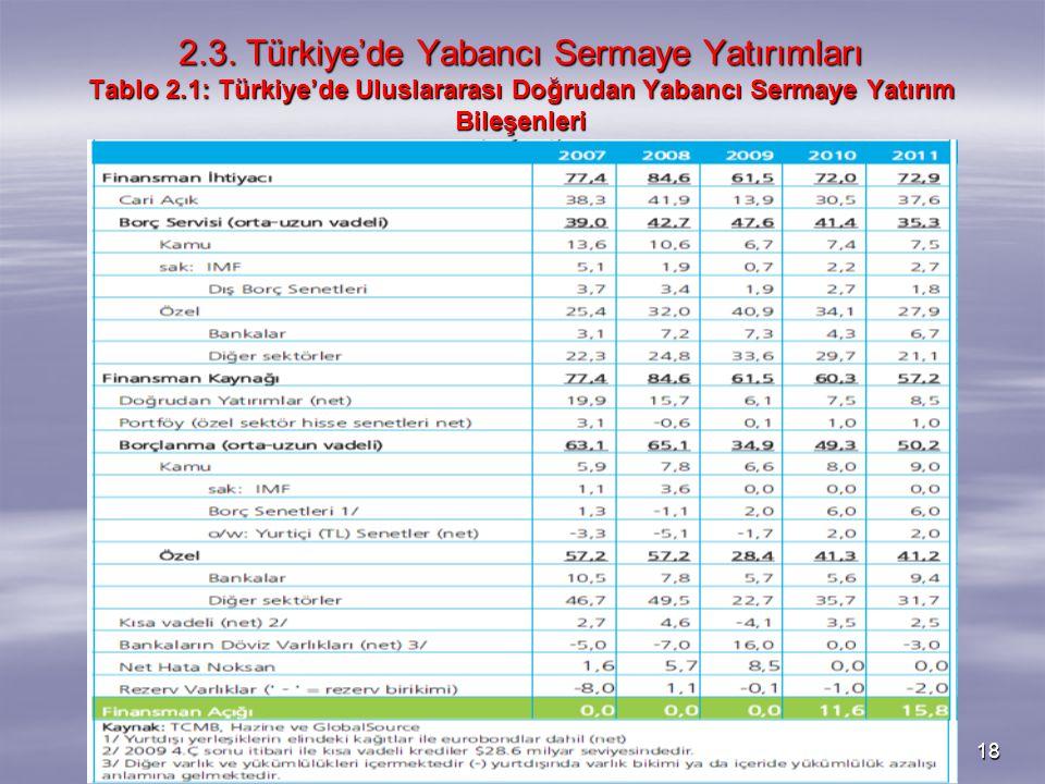 18 2.3. Türkiye'de Yabancı Sermaye Yatırımları Tablo 2.1: Türkiye'de Uluslararası Doğrudan Yabancı Sermaye Yatırım Bileşenleri