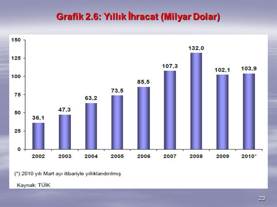 23 Grafik 2.6: Yıllık İhracat (Milyar Dolar)