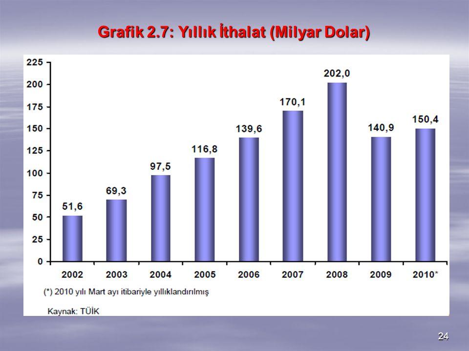 24 Grafik 2.7: Yıllık İthalat (Milyar Dolar)