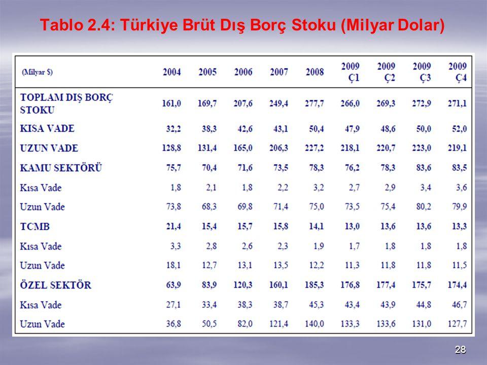 28 Tablo 2.4: Türkiye Brüt Dış Borç Stoku (Milyar Dolar)