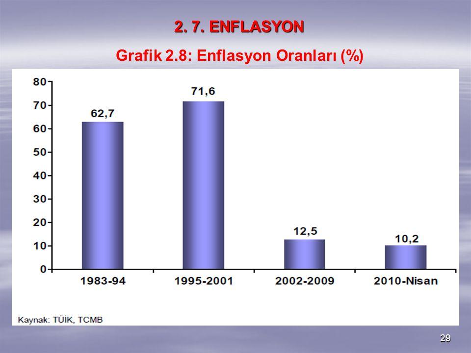29 2. 7. ENFLASYON Grafik 2.8: Enflasyon Oranları (%)