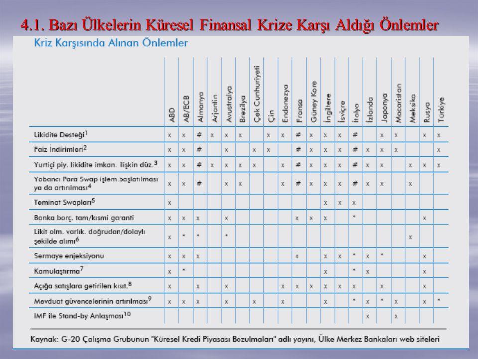 4.1. Bazı Ülkelerin Küresel Finansal Krize Karşı Aldığı Önlemler
