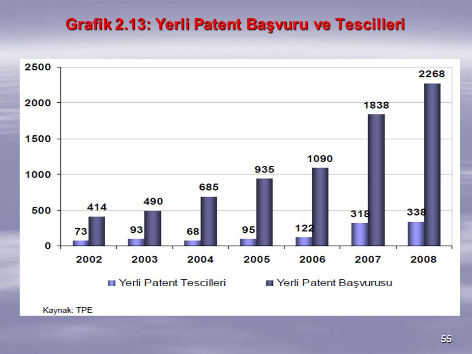 55 Grafik 2.13: Yerli Patent Başvuru ve Tescilleri