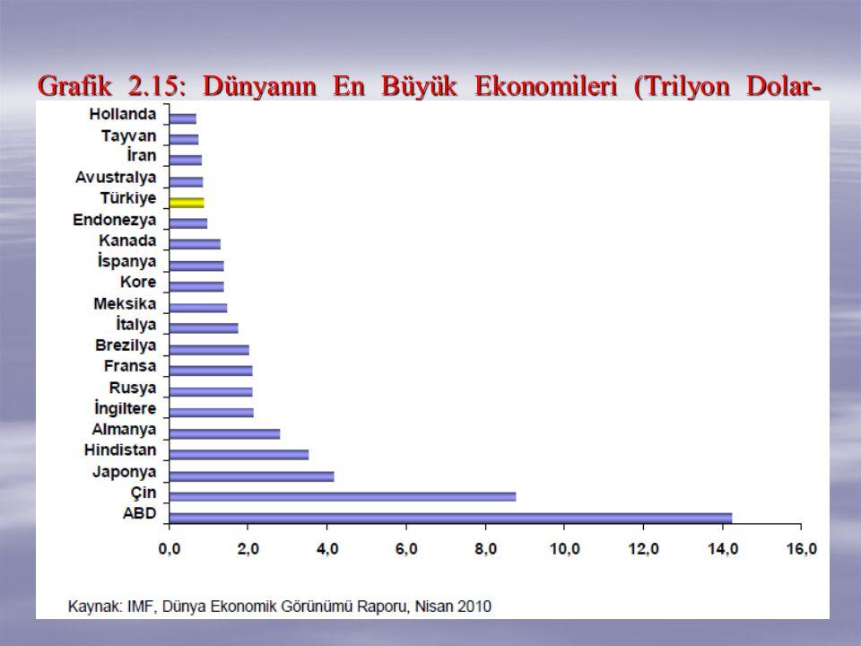 Grafik 2.15: Dünyanın En Büyük Ekonomileri (Trilyon Dolar- 2009)