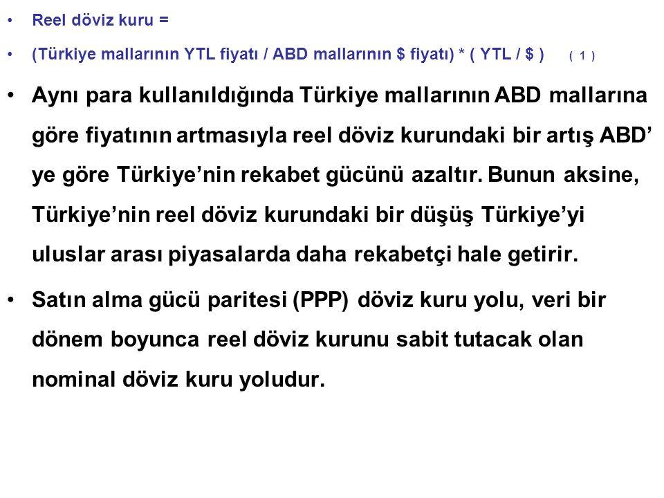 Reel döviz kuru = (Türkiye mallarının YTL fiyatı / ABD mallarının $ fiyatı) * ( YTL / $ ) ( 1 ) Aynı para kullanıldığında Türkiye mallarının ABD mallarına göre fiyatının artmasıyla reel döviz kurundaki bir artış ABD' ye göre Türkiye'nin rekabet gücünü azaltır.