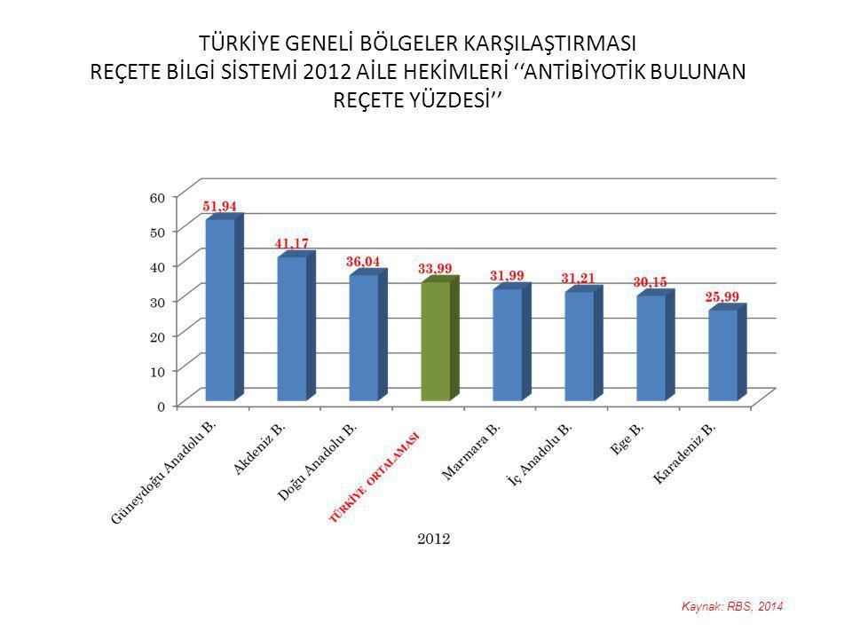 TÜRKİYE GENELİ BÖLGELER KARŞILAŞTIRMASI REÇETE BİLGİ SİSTEMİ 2012 AİLE HEKİMLERİ ''ANTİBİYOTİK BULUNAN REÇETE YÜZDESİ'' 18 Kaynak: RBS, 2014