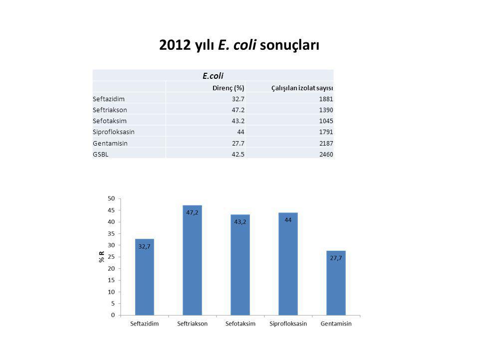 2012 yılı E. coli sonuçları E.coli Direnç (%)Çalışılan izolat sayısı Seftazidim32.71881 Seftriakson47.21390 Sefotaksim43.21045 Siprofloksasin441791 Ge