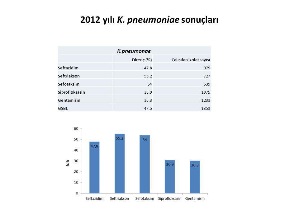 K.pneumonae Direnç (%)Çalışılan izolat sayısı Seftazidim47.8979 Seftriakson55.2727 Sefotaksim54539 Siprofloksasin30.91075 Gentamisin30.31233 GSBL47.51