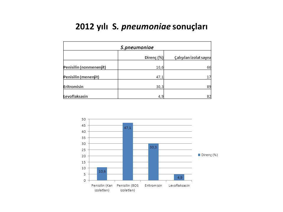 2012 yılı S. pneumoniae sonuçları S.pneumoniae Direnç (%)Çalışılan izolat sayısı Penisilin (nonmenenjit)10,666 Penisilin (menenjit)47,117 Eritromisin3