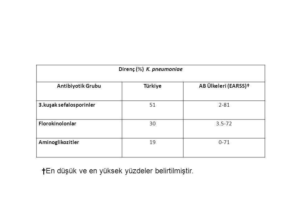 Direnç (%) K. pneumoniae Antibiyotik GrubuTürkiyeAB Ülkeleri (EARSS)† 3.kuşak sefalosporinler512-81 Florokinolonlar303.5-72 Aminoglikozitler190-71 †En