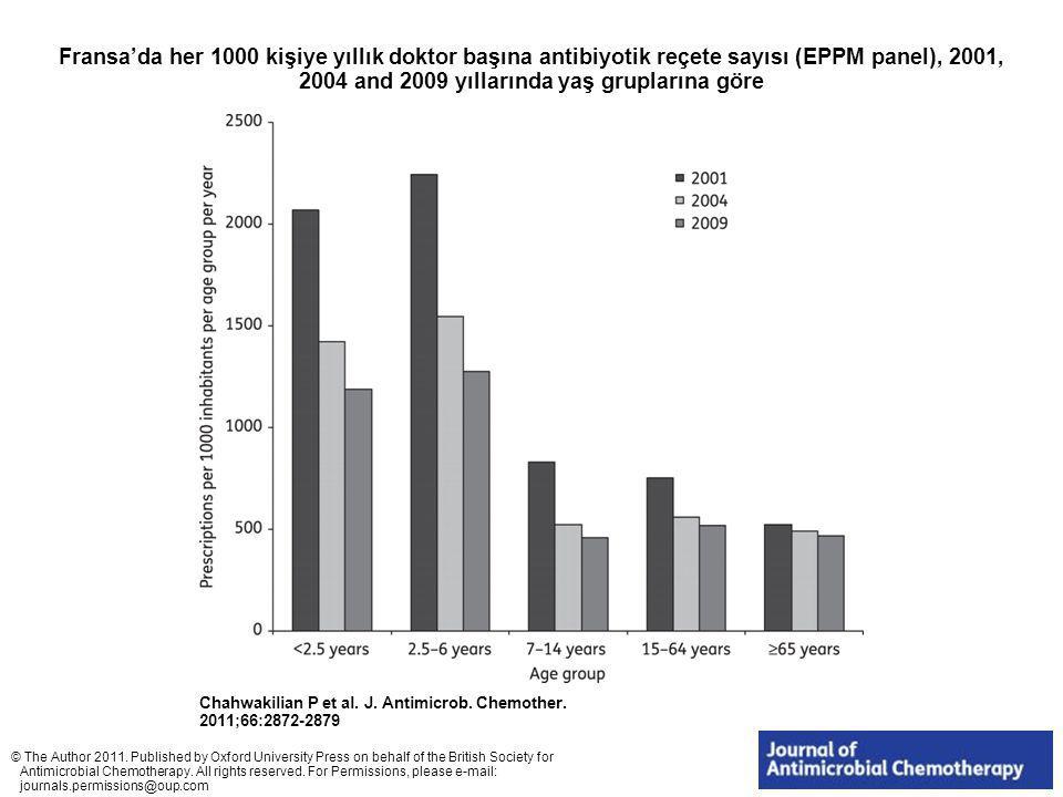 Fransa'da her 1000 kişiye yıllık doktor başına antibiyotik reçete sayısı (EPPM panel), 2001, 2004 and 2009 yıllarında yaş gruplarına göre Chahwakilian