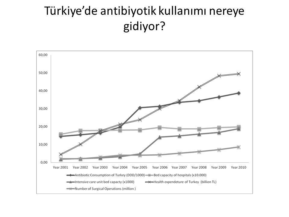IMS verilerine göre Türkiye'de son on yılda antibiyotik tüketimi
