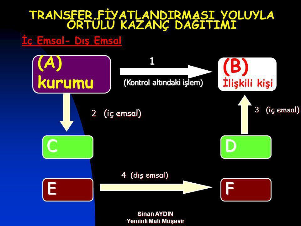 Sinan AYDIN Yeminli Mali Müşavir TRANSFER FİYATLANDIRMASI YOLUYLA ÖRTÜLÜ KAZANÇ DAĞITIMI İç Emsal- Dış Emsal (A) kurumu (B) İlişkili kişi FE C 1 2 (iç emsal) 4 (dış emsal) (Kontrol altındaki işlem) D 3 (iç emsal)
