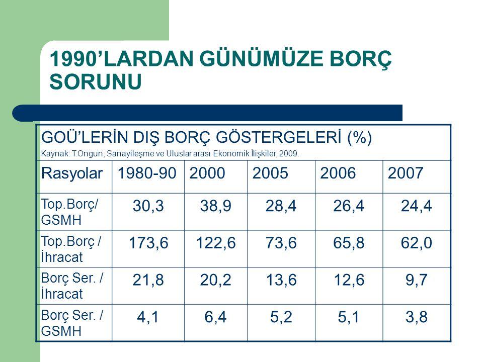 1990'LARDAN GÜNÜMÜZE BORÇ SORUNU GOÜ'LERİN DIŞ BORÇ GÖSTERGELERİ (%) Kaynak: T.Ongun, Sanayileşme ve Uluslar arası Ekonomik İlişkiler, 2009.