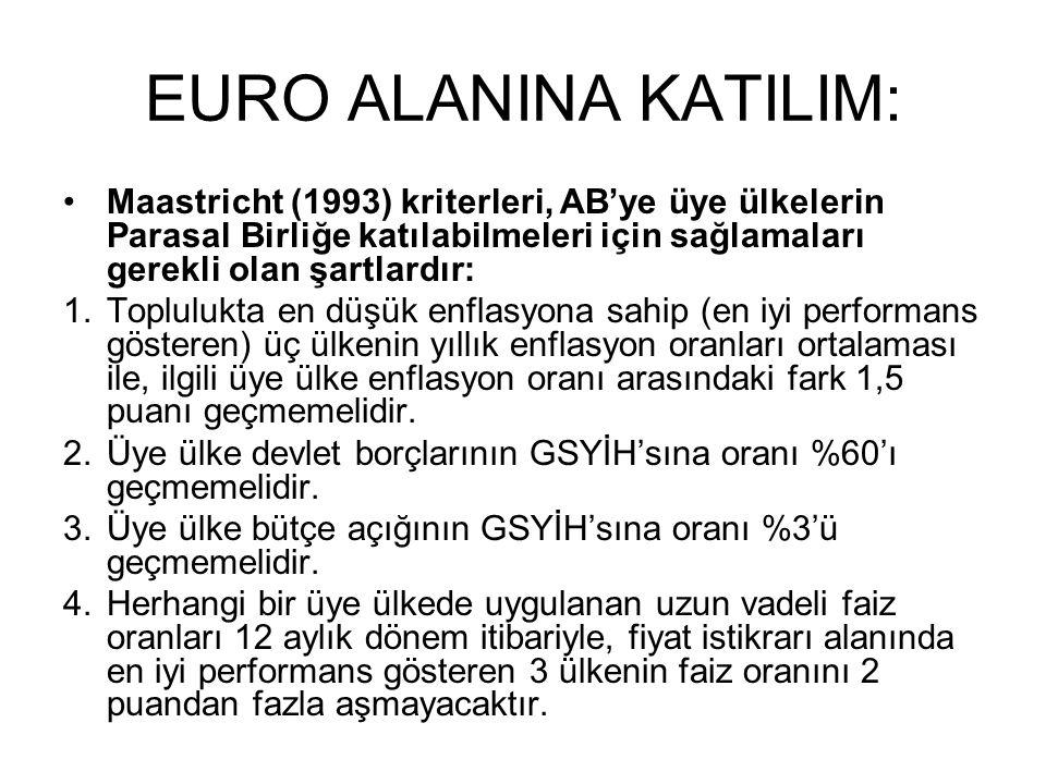 EURO ALANINA KATILIM: Maastricht (1993) kriterleri, AB'ye üye ülkelerin Parasal Birliğe katılabilmeleri için sağlamaları gerekli olan şartlardır: 1.Toplulukta en düşük enflasyona sahip (en iyi performans gösteren) üç ülkenin yıllık enflasyon oranları ortalaması ile, ilgili üye ülke enflasyon oranı arasındaki fark 1,5 puanı geçmemelidir.