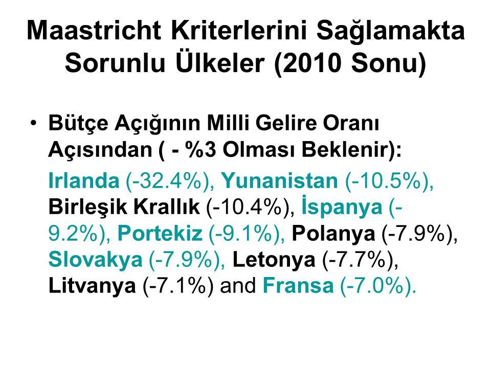 Maastricht Kriterlerini Sağlamakta Sorunlu Ülkeler (2010 Sonu) Bütçe Açığının Milli Gelire Oranı Açısından ( - %3 Olması Beklenir): Irlanda (-32.4%), Yunanistan (-10.5%), Birleşik Krallık (-10.4%), İspanya (- 9.2%), Portekiz (-9.1%), Polanya (-7.9%), Slovakya (-7.9%), Letonya (-7.7%), Litvanya (-7.1%) and Fransa (-7.0%).