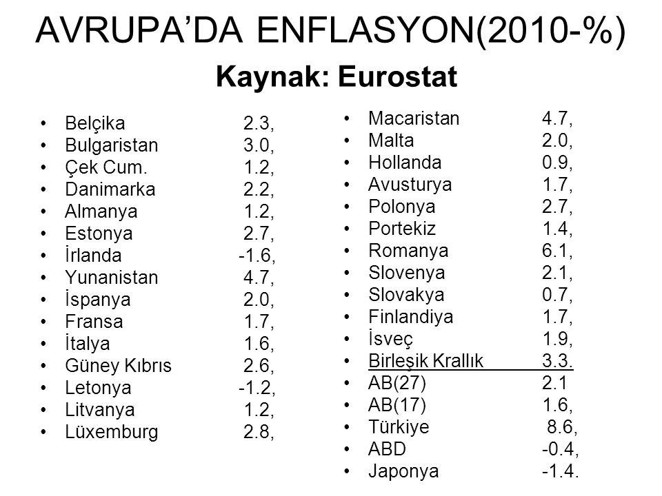 AVRUPA'DA ENFLASYON(2010-%) Kaynak: Eurostat Belçika 2.3, Bulgaristan 3.0, Çek Cum.