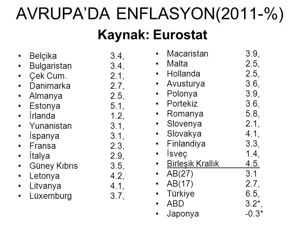 AVRUPA'DA ENFLASYON(2011-%) Kaynak: Eurostat Belçika 3.4, Bulgaristan 3.4, Çek Cum.