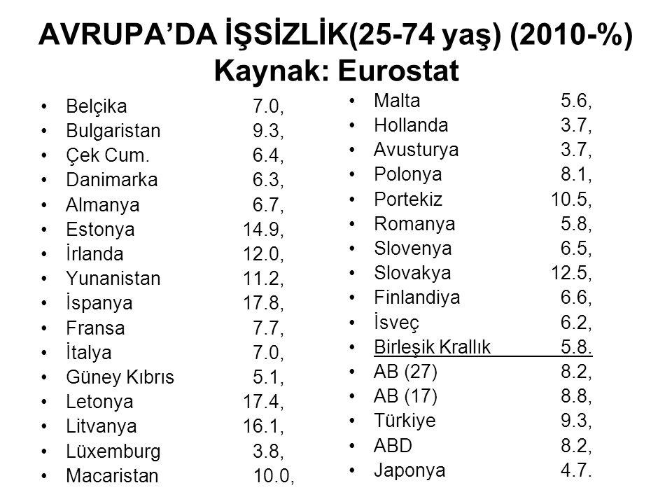AVRUPA'DA İŞSİZLİK(25-74 yaş) (2010-%) Kaynak: Eurostat Belçika 7.0, Bulgaristan 9.3, Çek Cum.