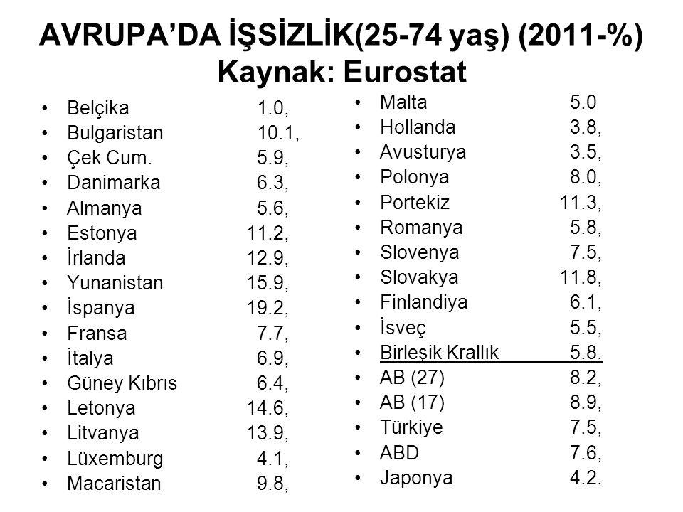 AVRUPA'DA İŞSİZLİK(25-74 yaş) (2011-%) Kaynak: Eurostat Belçika 1.0, Bulgaristan 10.1, Çek Cum.