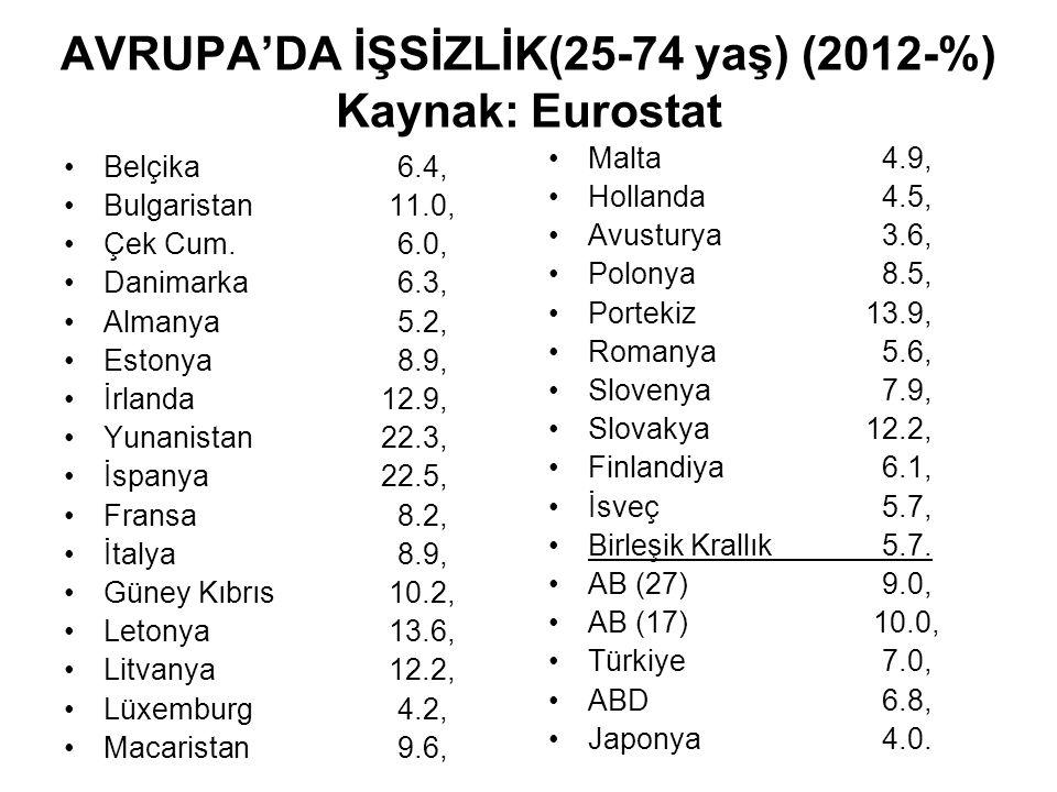AVRUPA'DA İŞSİZLİK(25-74 yaş) (2012-%) Kaynak: Eurostat Belçika 6.4, Bulgaristan 11.0, Çek Cum.