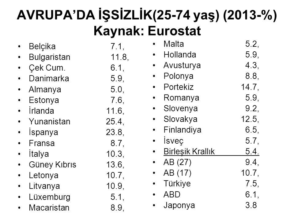 AVRUPA'DA İŞSİZLİK(25-74 yaş) (2013-%) Kaynak: Eurostat Belçika 7.1, Bulgaristan 11.8, Çek Cum.