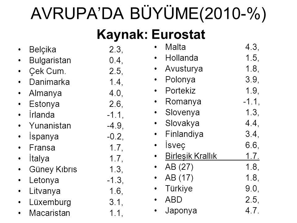 AVRUPA'DA BÜYÜME(2010-%) Kaynak: Eurostat Belçika 2.3, Bulgaristan 0.4, Çek Cum.