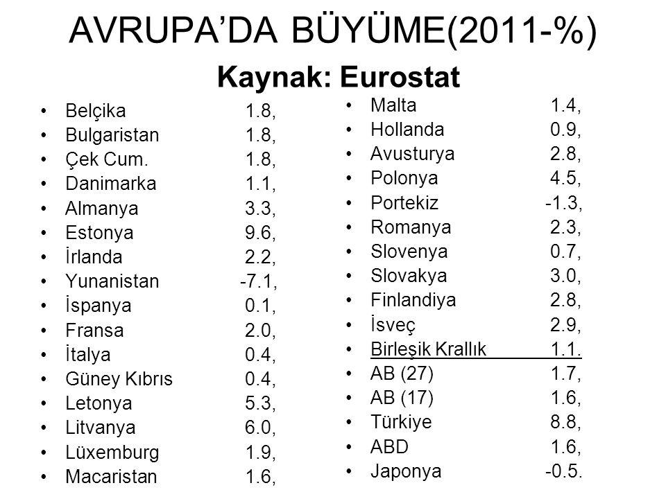 AVRUPA'DA BÜYÜME(2011-%) Kaynak: Eurostat Belçika 1.8, Bulgaristan 1.8, Çek Cum.