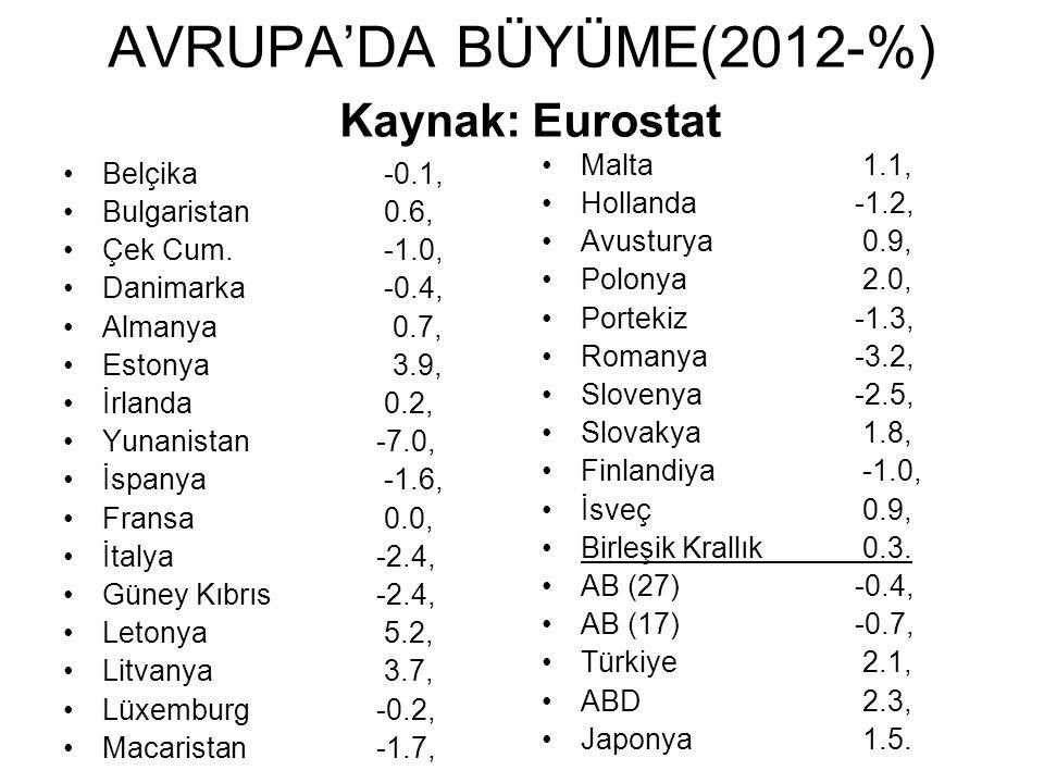 AVRUPA'DA BÜYÜME(2012-%) Kaynak: Eurostat Belçika -0.1, Bulgaristan 0.6, Çek Cum.