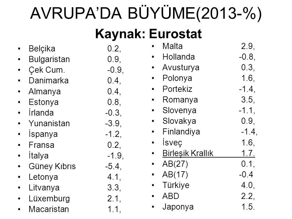 AVRUPA'DA BÜYÜME(2013-%) Kaynak: Eurostat Belçika 0.2, Bulgaristan 0.9, Çek Cum.