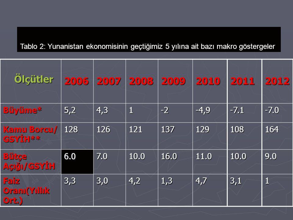 Ölçütler Ölçütler2006200720082009201020112012 Büyüme*5,24,31-2-4,9-7.1-7.0 Kamu Borcu/ GSYİH** 128126121137129108164 Bütçe Açığı/GSYİH 6.07.010.016.011.010.09.0 Faiz Oranı(Yıllık Ort.) 3,33,04,21,34,73,11 Tablo 2: Yunanistan ekonomisinin geçtiğimiz 5 yılına ait bazı makro göstergeler
