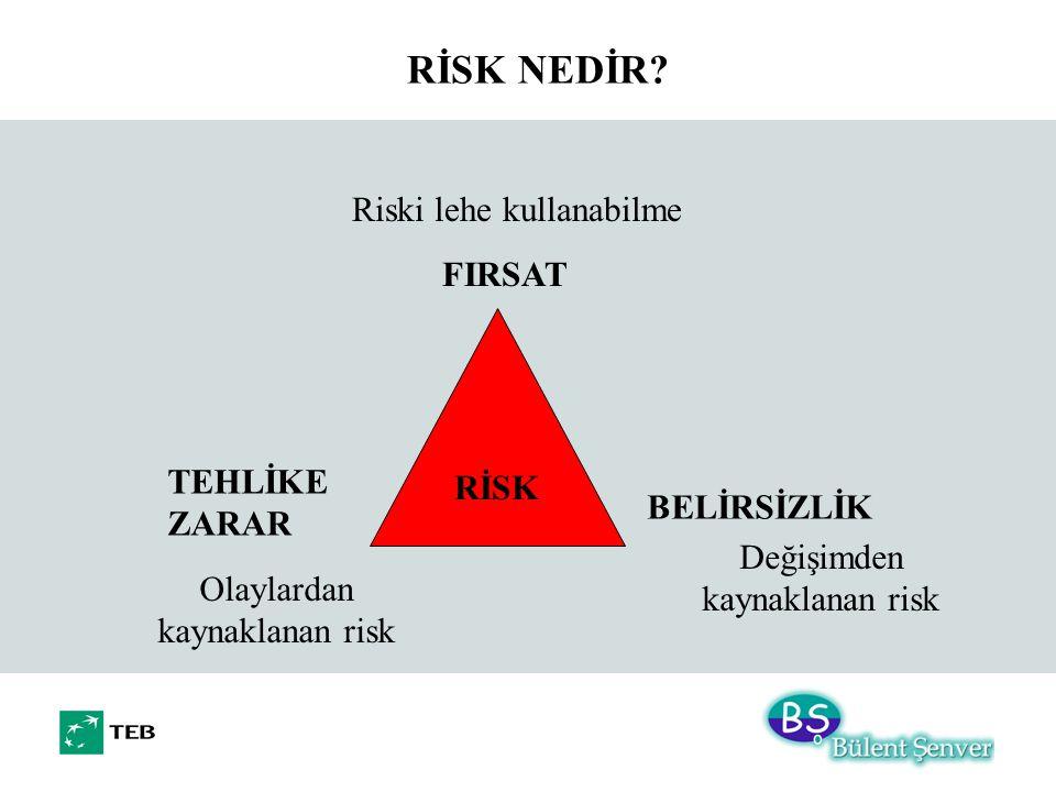 RİSK TEHLİKE ZARAR BELİRSİZLİK FIRSAT Olaylardan kaynaklanan risk Değişimden kaynaklanan risk Riski lehe kullanabilme RİSK NEDİR