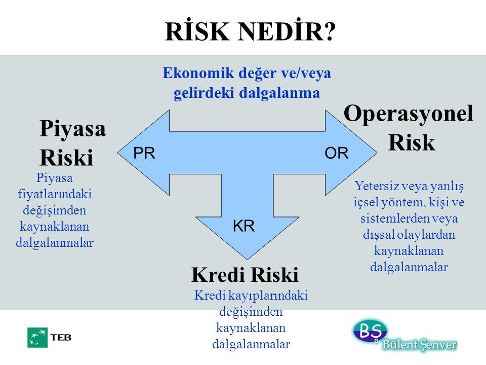 Ekonomik değer ve/veya gelirdeki dalgalanma Piyasa Riski Kredi Riski Operasyonel Risk Piyasa fiyatlarındaki değişimden kaynaklanan dalgalanmalar Kredi