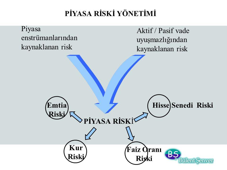 PİYASA RİSKİ YÖNETİMİ Piyasa enstrümanlarından kaynaklanan risk PİYASA RİSKİ Aktif / Pasif vade uyuşmazlığından kaynaklanan risk Hisse Senedi Riski Kur Riski Emtia Riski Faiz Oranı Riski