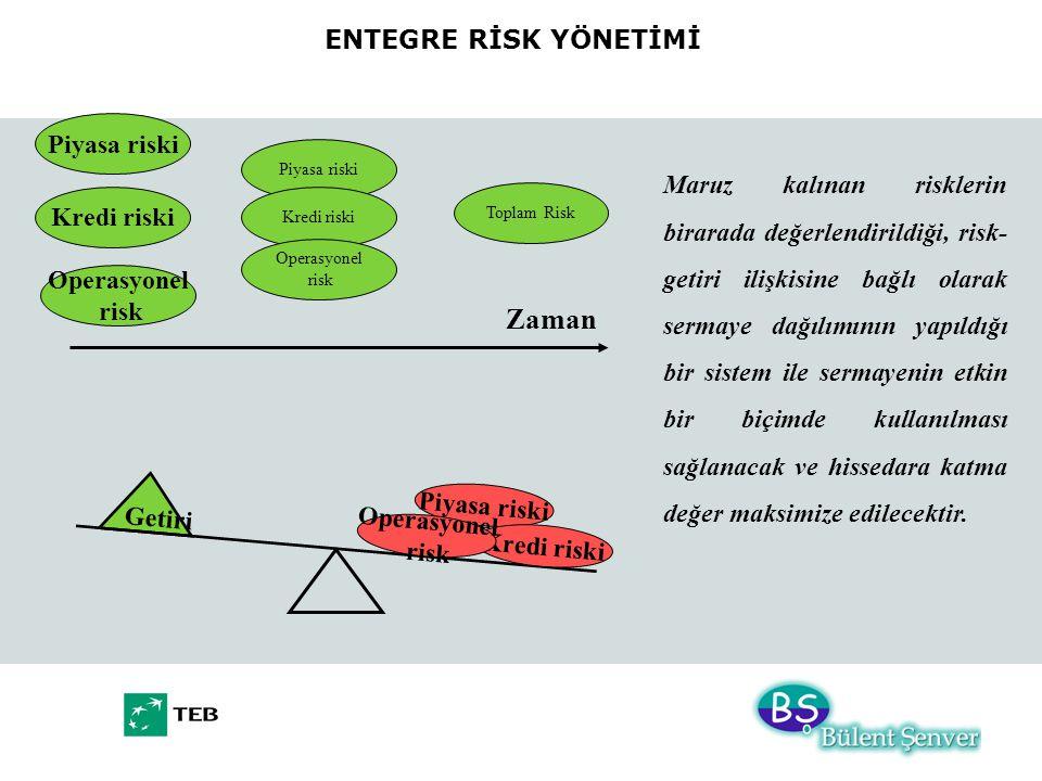 Piyasa riski Kredi riski Operasyonel risk Piyasa riski Kredi riski Operasyonel risk Toplam Risk Zaman ENTEGRE RİSK YÖNETİMİ Getiri Piyasa riski Kredi riski Operasyonel risk Maruz kalınan risklerin birarada değerlendirildiği, risk- getiri ilişkisine bağlı olarak sermaye dağılımının yapıldığı bir sistem ile sermayenin etkin bir biçimde kullanılması sağlanacak ve hissedara katma değer maksimize edilecektir.