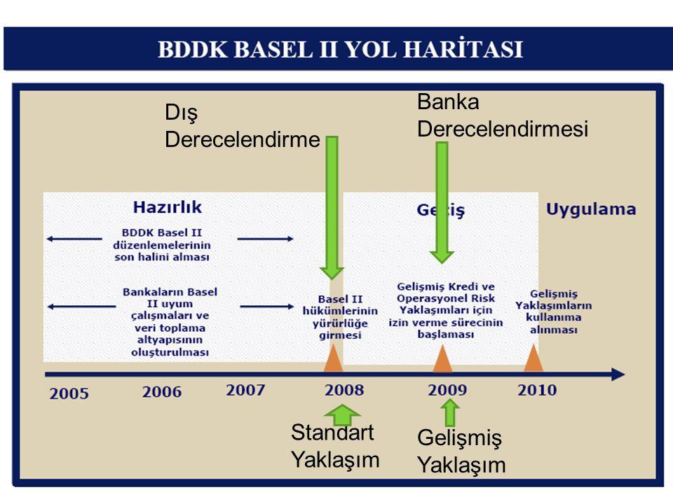 Standart Yaklaşım Gelişmiş Yaklaşım Dış Derecelendirme Banka Derecelendirmesi