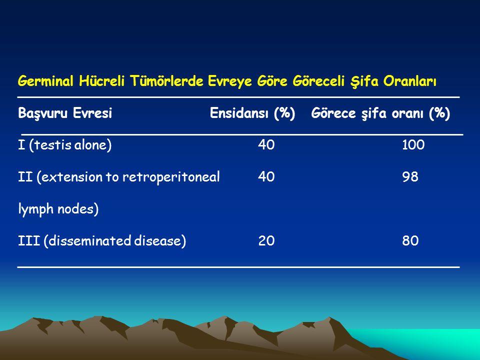 Germinal Hücreli Tümörlerde Evreye Göre Göreceli Şifa Oranları Başvuru Evresi Ensidansı (%) Görece şifa oranı (%) I (testis alone) 40 100 II (extensio