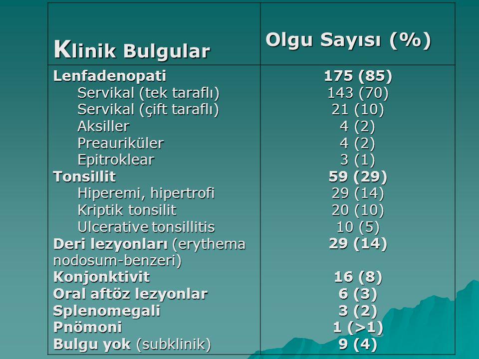 K linik Bulgular Olgu Sayısı (%) Lenfadenopati Servikal (tek taraflı) Servikal (tek taraflı) Servikal (çift taraflı) Servikal (çift taraflı) Aksiller