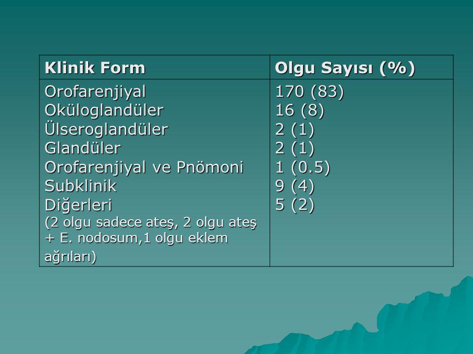 Klinik Form Olgu Sayısı (%) OrofarenjiyalOküloglandülerÜlseroglandülerGlandüler Orofarenjiyal ve Pnömoni SubklinikDiğerleri (2 olgu sadece ateş, 2 olg