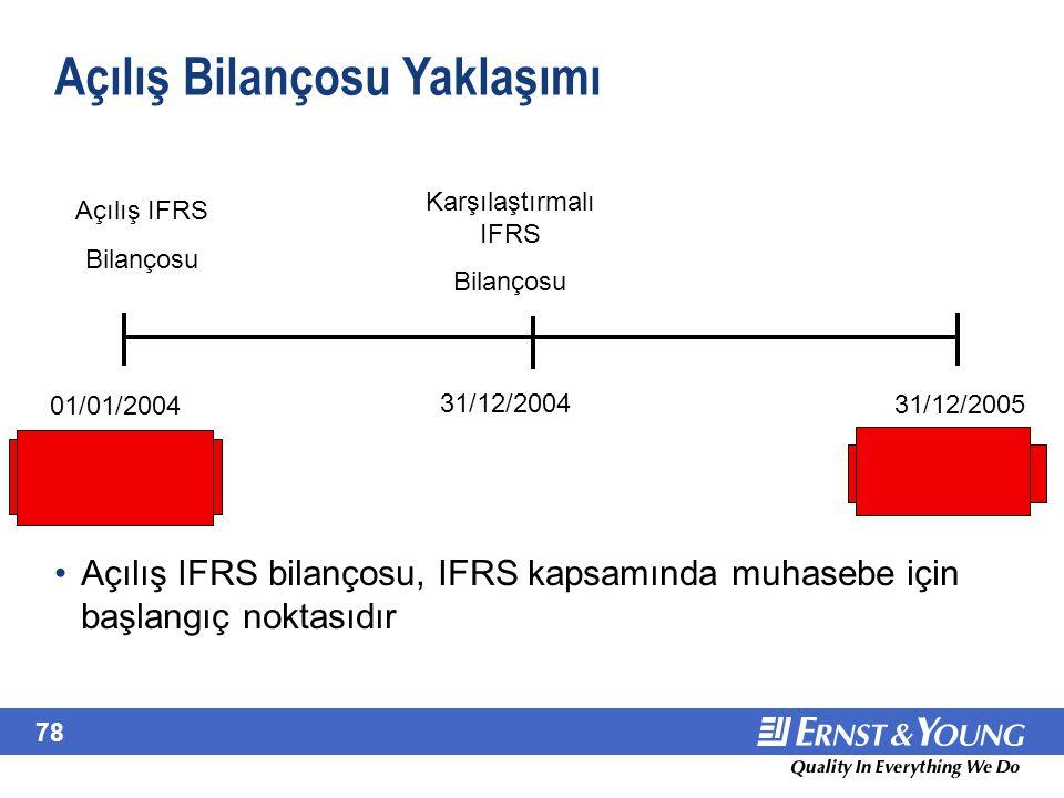 78 Açılış Bilançosu Yaklaşımı Açılış IFRS Bilançosu Karşılaştırmalı IFRS Bilançosu 01/01/2004 31/12/2004 31/12/2005 Date of transition to IFRS Reporti